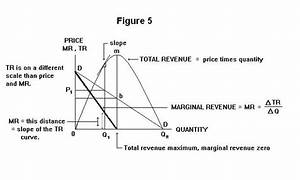 Diagrammatically That Total Revenue Is Maximum When Marginal Revenue Is Zero