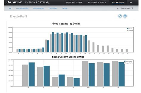 merkmale der energiemanagement cloud loesung energy portal