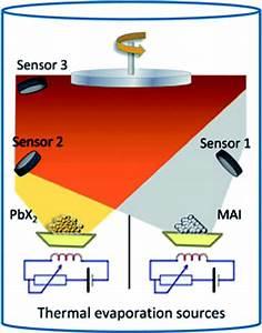 Organometal halide perovskite thin films and solar cells ...
