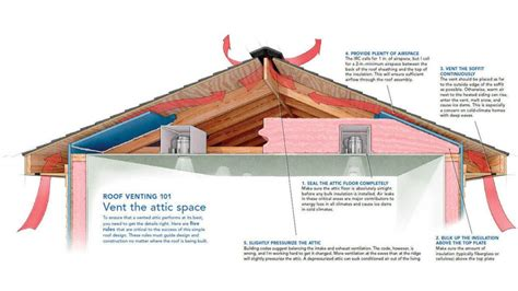 roof ventilation  homes ch roofing kansas city