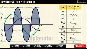 Pure Inductor And Ac Voltage
