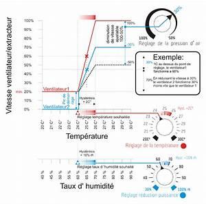 Extracteur D Air Hygroréglable : l 39 or vert extracteur d 39 air centrifuge ~ Dailycaller-alerts.com Idées de Décoration