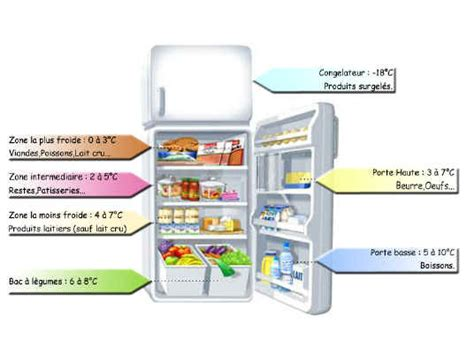 maintenant que vous connaissez tout ou presque de votre frigo voyons le rangement par type de