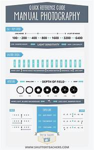 Quick Reference Guide To Manual Photography