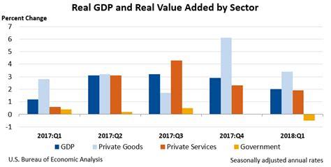 U.s. Economy At A Glance