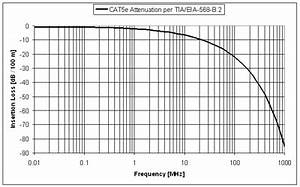 cat 5 cable 100mhz bandwidth meaning electrical With cat 5e wiring