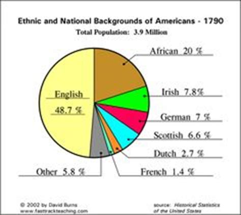ethnic background list 10 map of the population in the u s in 1790