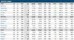 Mlb Standings Espn instant rationalization seventh heaven seventh straight