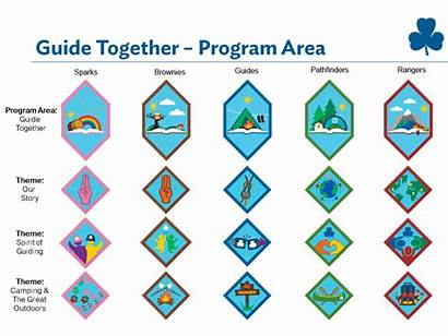 Badges Guides Guide Brownies Canada Brownie Ggc