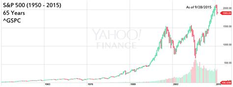 But What If The Stock Market Crashes?