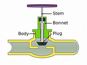 Different Types Of Valves With Pdf File