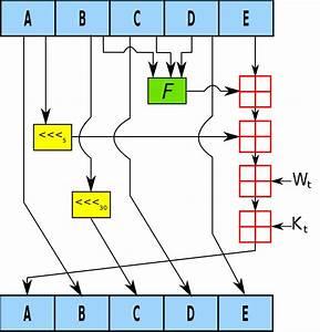 Md5 Berechnen : sha 1 wikipedia ~ Themetempest.com Abrechnung