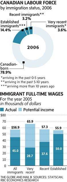bureau d immigration canada 1000 images about canadian immigration on