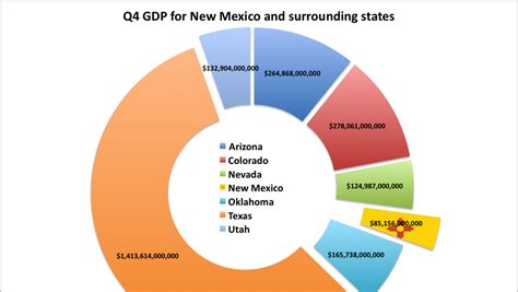bureau of economic analysis us department of commerce mexico near top of nation in growth bea reports