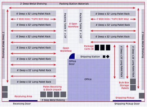 ecommerce shipping handling   steps  checklist
