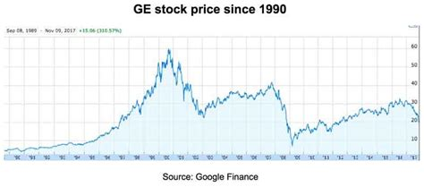 Stock Quote For Ge Fair General Electric Stock History
