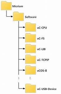Wiring Diagram  33 Folder Structure Diagram Visio