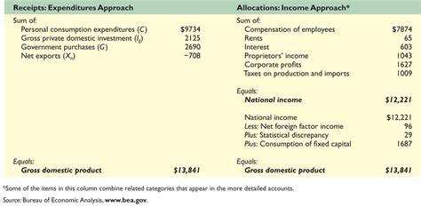 measuring  economy