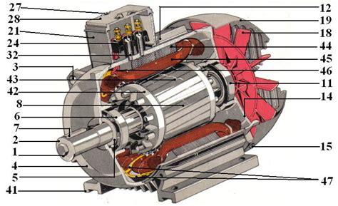 Motor Sincron by Baboo Hausmeister Motorul Trifazic Parti Componente