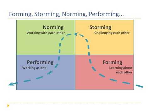a lean journey the stages of high performance teams