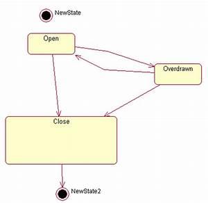 Testingpoint  Unified Modeling Language