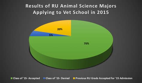 path  vet school animal sciences undergraduate program