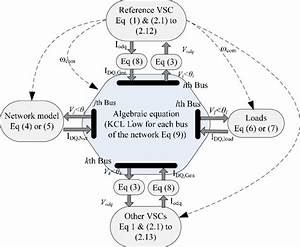 The Block Diagram Of Complete State Space Model Of The