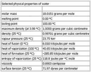Selected physical properties of water