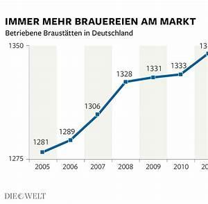 Nach Notartermin Wann Geld : brauereien warum die sachsen die deutschen bierk nige ~ Lizthompson.info Haus und Dekorationen