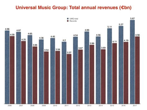 Universal Revenues Hit .4bn In 2017. That's Just Under