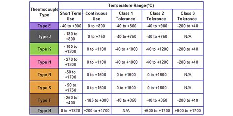 Thermocouple Technical Reference Information