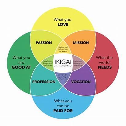 Passion Creative Lehigh Inquiry Ikigai Impact Expand