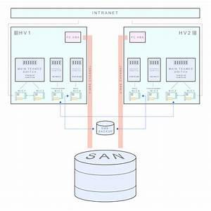 Windows Server 2012 Hyper-v Failover Clustering
