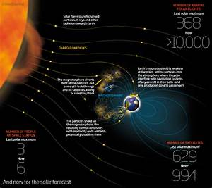 Earth in for bumpy ride as solar storms hit | New Scientist