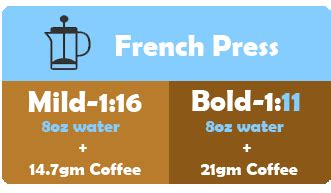 When it comes to the coffee:water ratio, a good rule of thumb is to use 15 grams of water per gram of coffee. The Optimal Coffee To Water Ratio - Coffee Basics ...