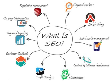 What Is Seo Optimisation by Lubbock Search Engine Optimization Specialist