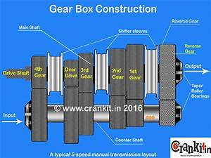 How A Gear Box  Transmission  Works  What U0026 39 S Gear Ratio