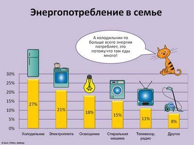 Сколько в среднем электроэнергии потребляет квартира