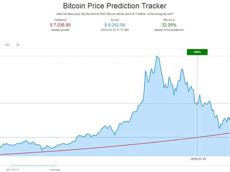 Despite the fact that bitcoin is very difficult to value, there's no shortage of dazzling bitcoin projections 2021,. Bitcoin Price Prediction / Bitcoin Price Prediction 2020 Zero To A Million What Do Experts Think ...