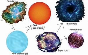 Nebula Star Life Cycle - Pics about space