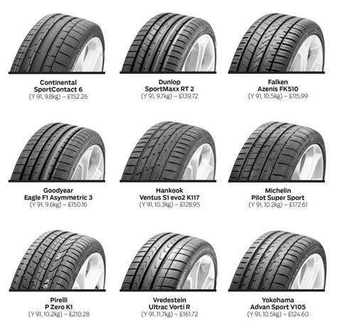 The Best Tyres 2016