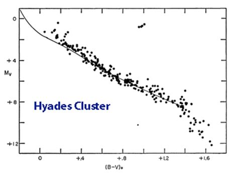color magnitude diagram plotting a colour magnitude diagram for the pleiades open