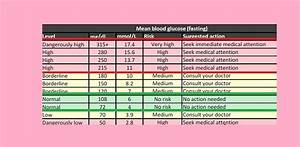 Normal And Ideal Blood Sugar Levels Chart Dtc Diabetes