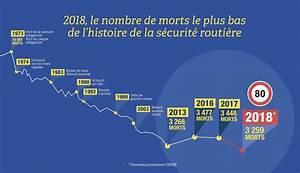 Mortalité Routière 2017 : bilan mortalit routi re 2018 recul historique ~ Maxctalentgroup.com Avis de Voitures