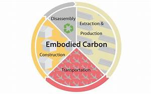 Embodied Carbon Diagram