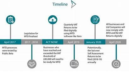Digital Tax Making Vat Timeline