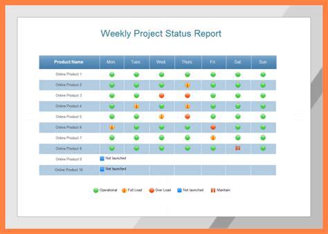 multiple project status report template progress report