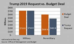 2019 Federal Poverty Level Chart Trump 39 S Fy2019 Budget Request Has Massive Cuts For Nearly