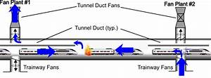 Ventilation Concepts For Meeting One Train Per Vent Zone