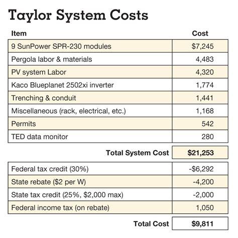 pergola costs estimate pergola plans cost furnitureplans